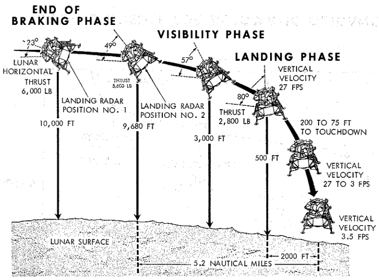 Apollo's descent trajectory showing the transition from an almost horizontal position at the end of the braking phase to the landing.