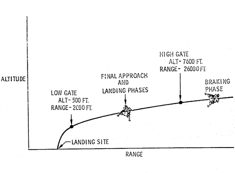 Apollo's descent trajectory showing High gate, Low gate and Landing.